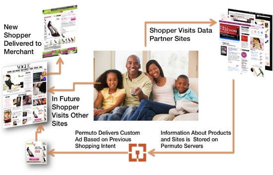 The Permudo Map To Consumer Engagement